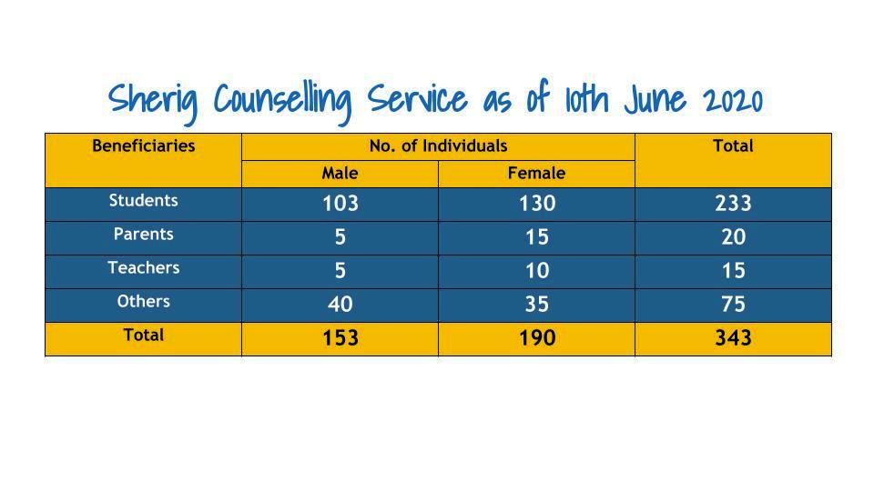 Sherig Counselling Services as of 10 June 2020