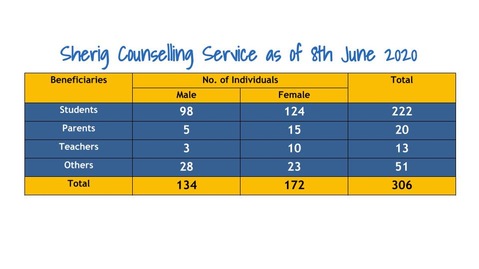 Sherig Counselling Services as of June 8, 2020