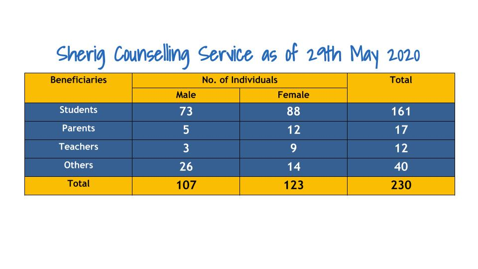 Sherig Counselling services
