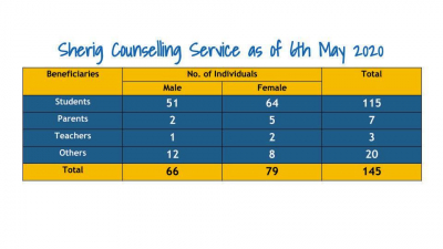 Sherig Counselling Services as of May 6